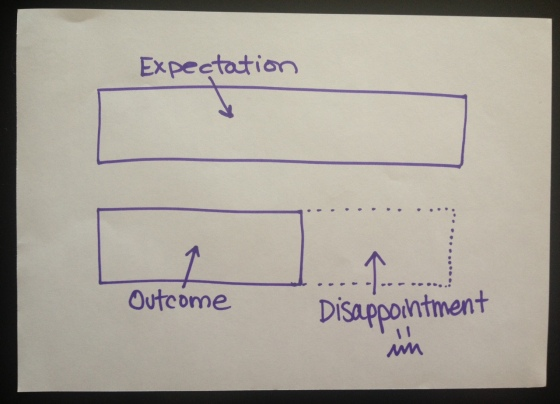 Outcomes, disappointment, expectations, Kimberley, Stokes, Yoga Life, Yogallery, Urban Yoga, Scient of expectations